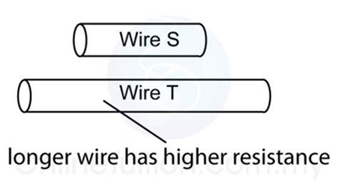 Resistance of a wire coursework Essays - ManyEssayscom